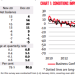 Australia - NAB business confidence, December 2020: 4 (prior 13) and conditions 14 (prior 7)
