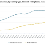 New Zealand Building Permits for January+2.1% m/m (prior +5.1% m/m)