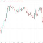 EUR a little lower on the new German lockdown