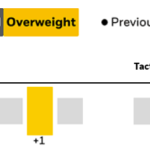 BlackRock says overweight equities, see a better earnings outlook, moderate valuations