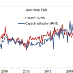 Australia - AiG Manufacturing PMI for April (final) 61.7 (prior 59.9)