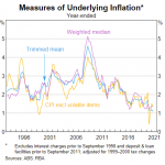 Reserve Bank of Australia 'chart pack' for July published