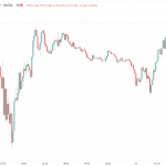 ForexLive Asia FX news wrap: Awaiting the US inflation data due Wednesday