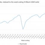 Australia weekly jobs data - jobs down again